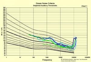 Marine Mammal Threshold Chart